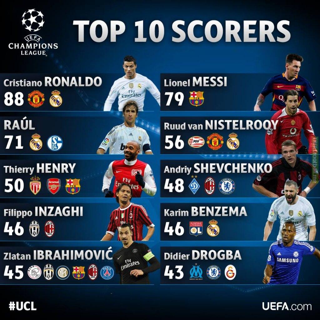 Champions League top 10 scorers