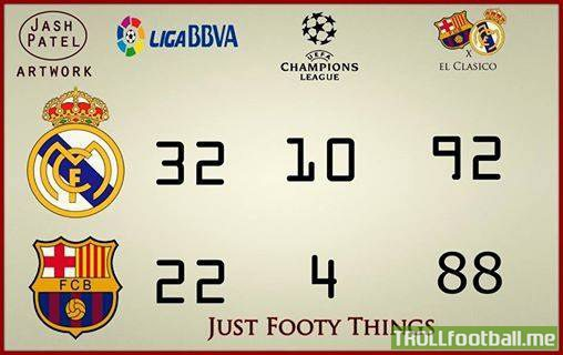 barcelona vs real madrid stats