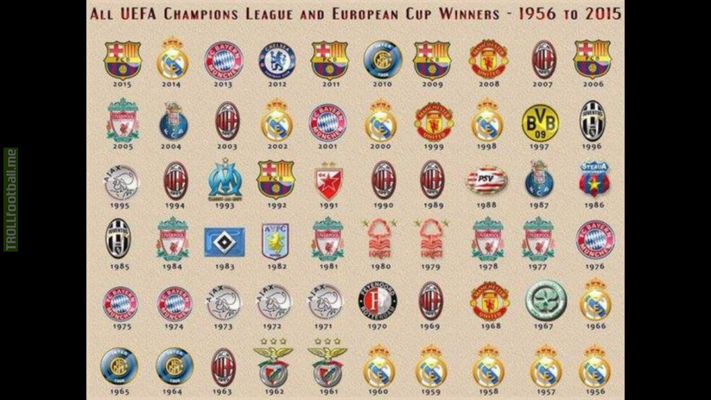 Champions League Winners History