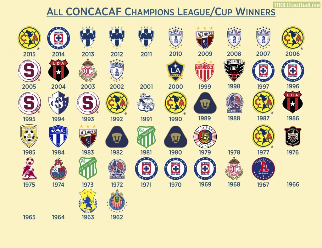 Every CONCACAF Champions League Cup Winner