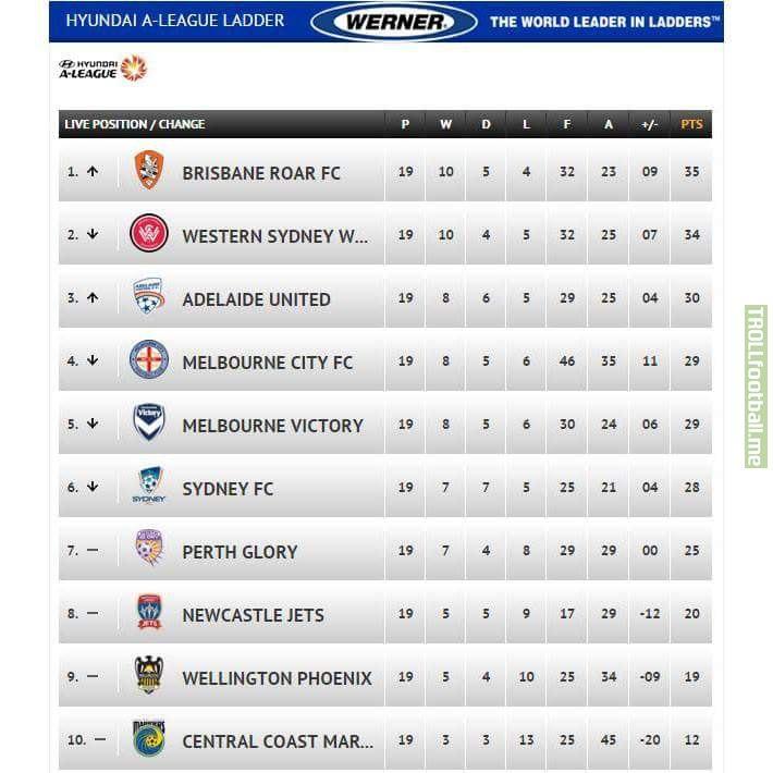 A league table