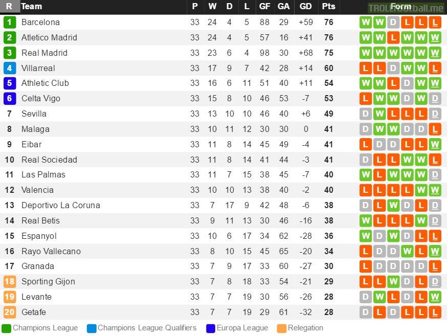 La Liga Standing