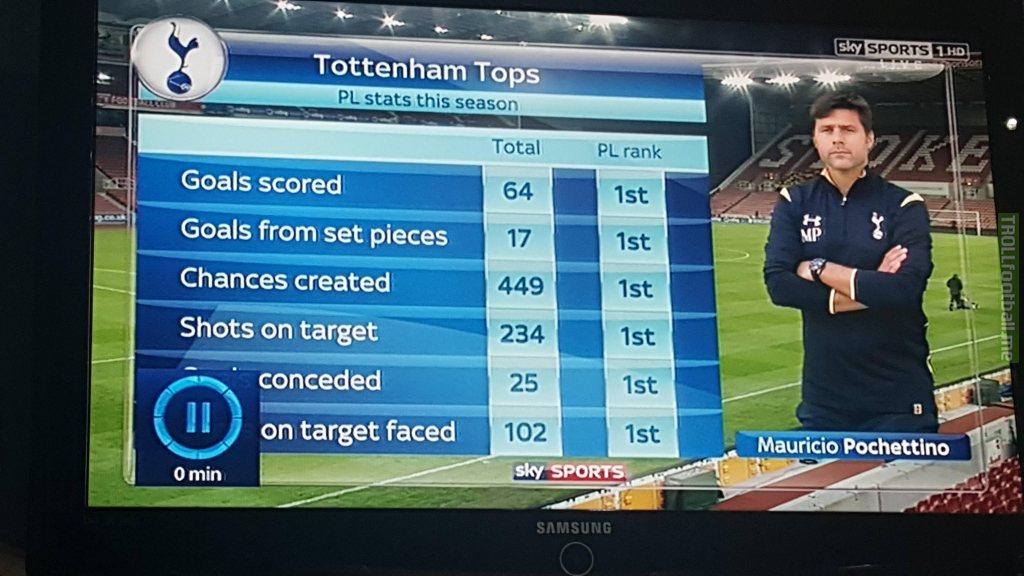 Tottenham stats