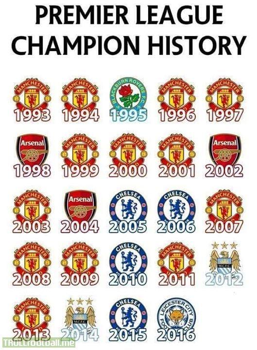 England Premier League History