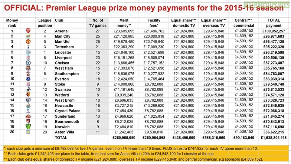 Tv revenue breakdown for all 20 premier league clubs for for Fa league table