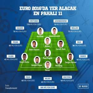 the most expensive XI in EURO 2016