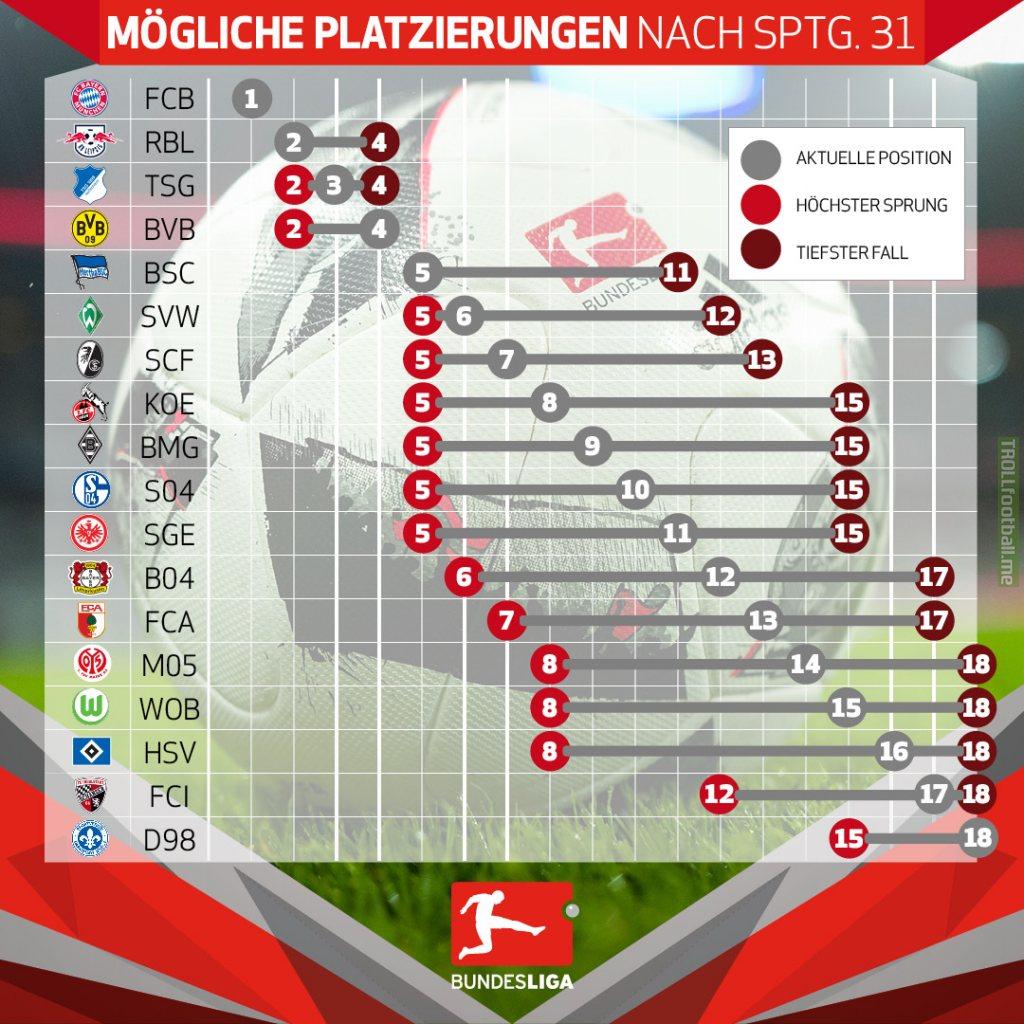 Bundesliga With  Rounds Left  Teams Contesting Relegation