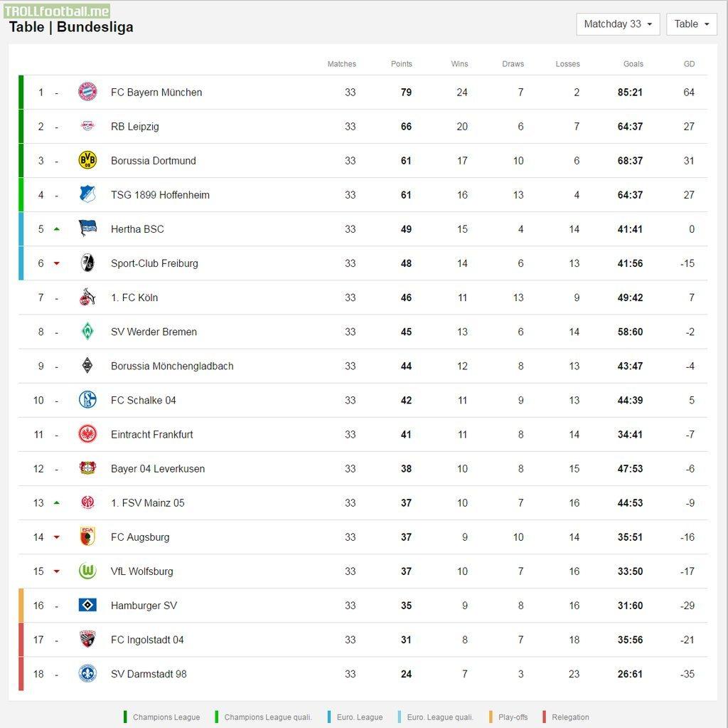 Bundesliga Tabelke