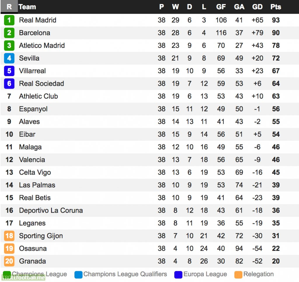 Www la liga table 2017 - La liga latest results and table ...