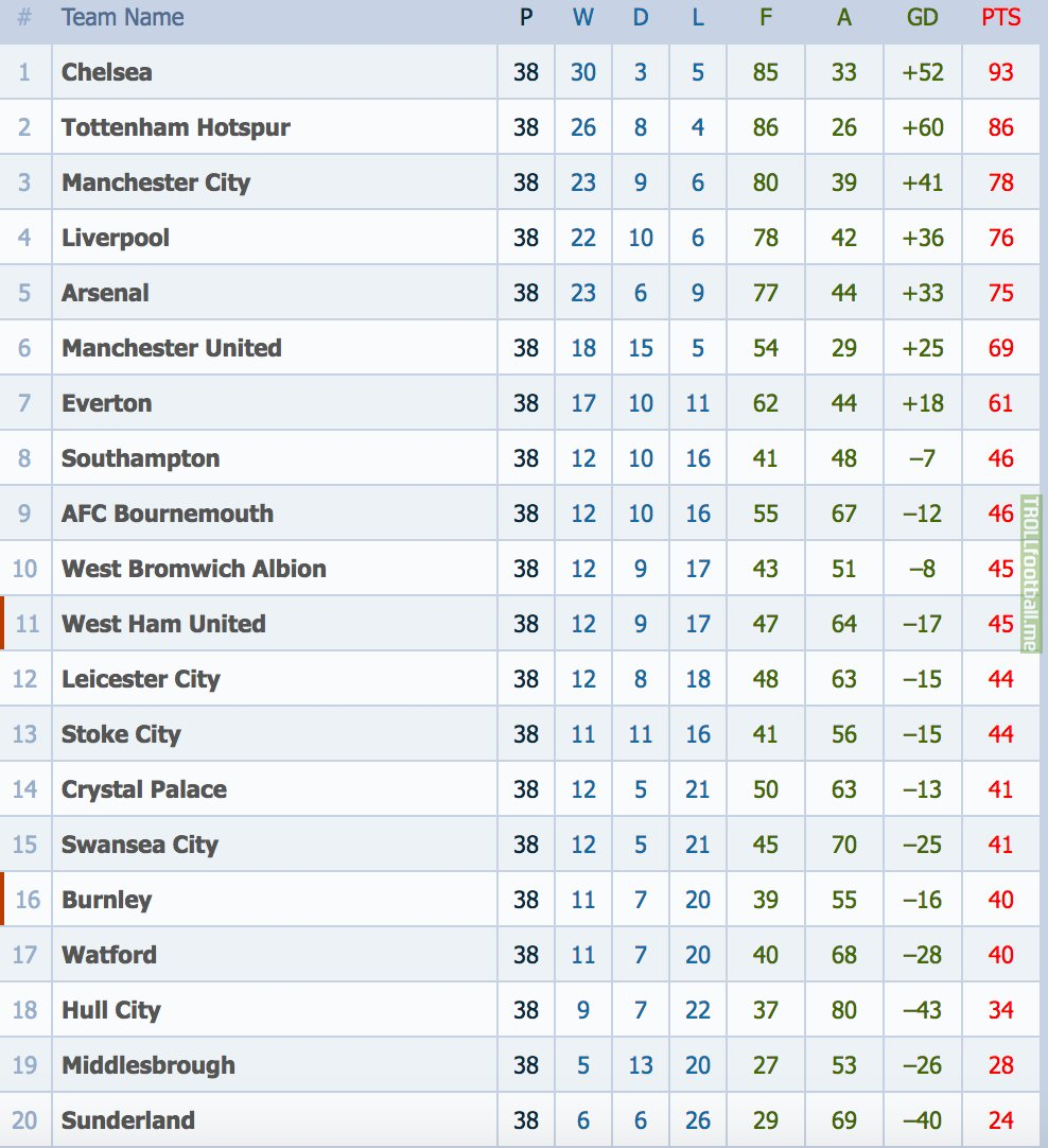 League table for Football league tables