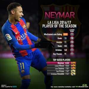 Neymar is WhoScored's La Liga player of the season.