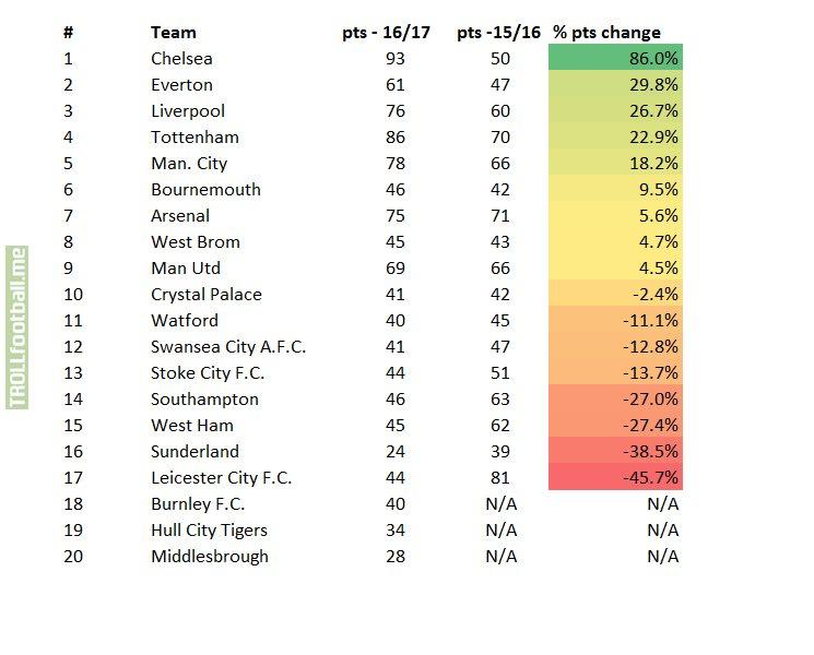 Premier League Teams by Improvement over last season