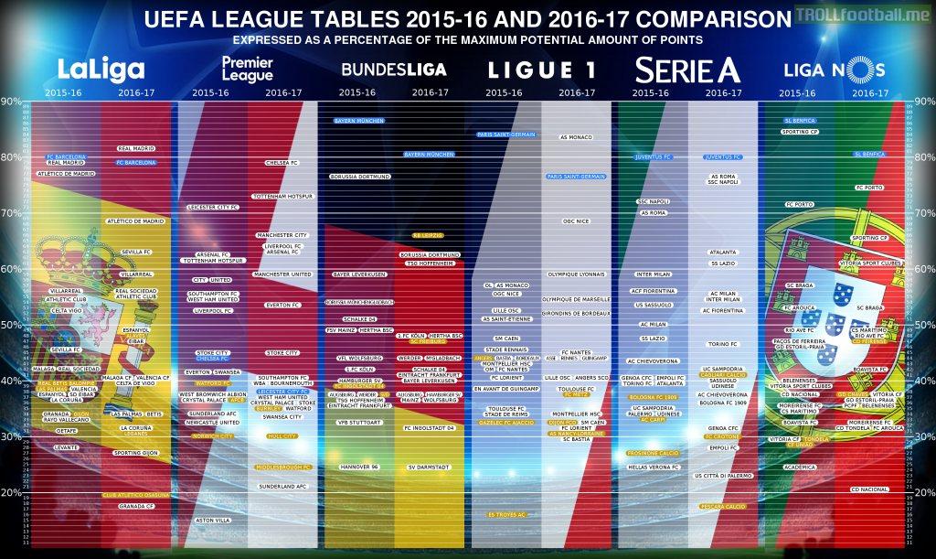 How has each team performed compared to last season ? A visual comparison of six European leagues