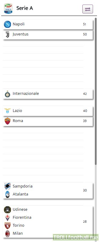 How far behind AC Milan are compared to Napoli & Juventus (20 games played)
