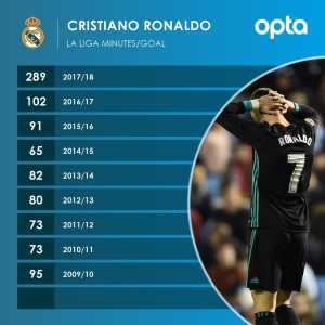 Cristiano Ronaldo has averaged a goal every 289 minutes in La Liga this season, his worst ratio since joining Real Madrid.