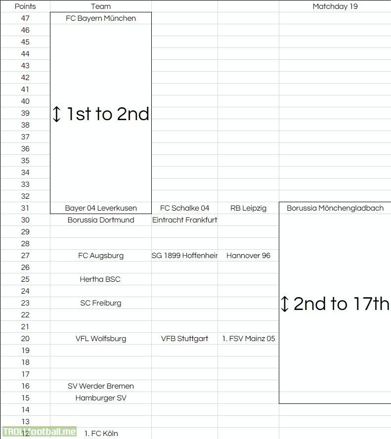 Bundesliga Alternative Table