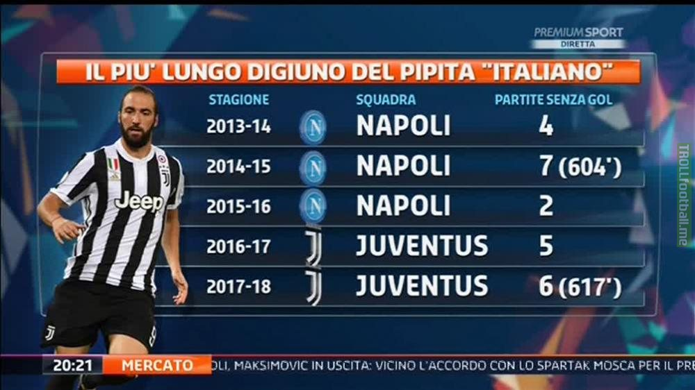 Gonzalo Higuain is now on the longest period without scoring since he arrived in Serie A (6 games, 617')