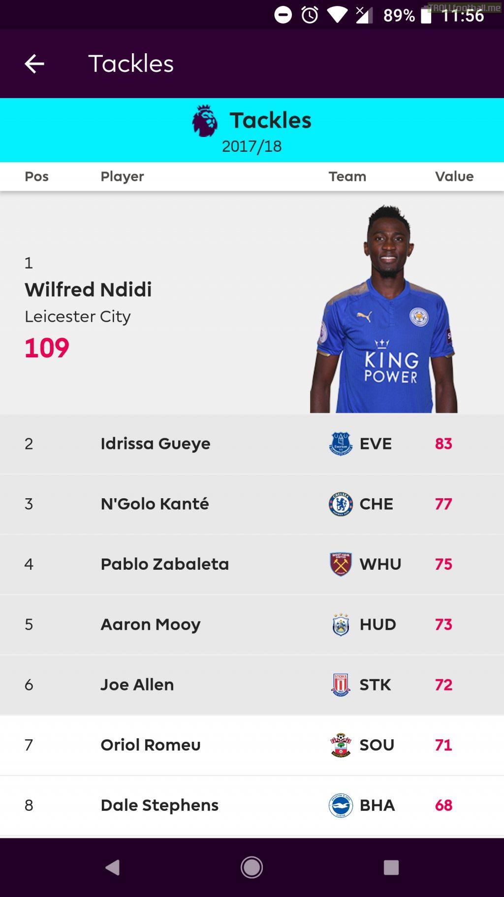 Tackles this season in the Premier League. Ndidi-109, Gueye-83, Kante-77, Zabaleta-75, Mooy-73.