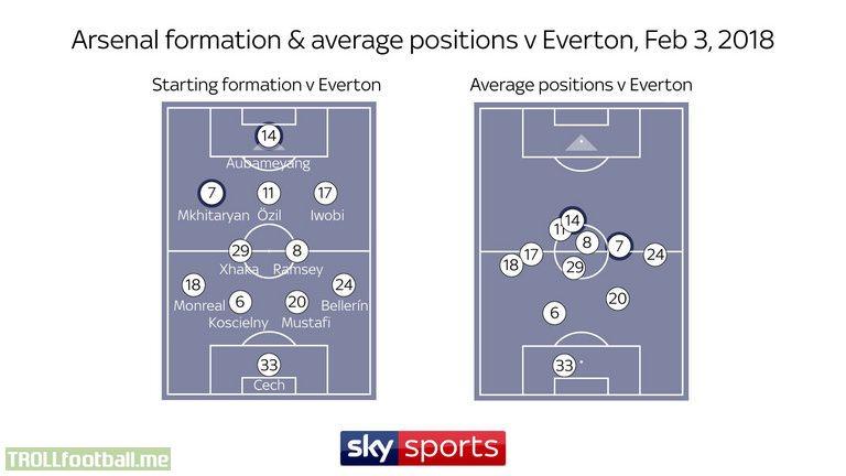 Arsenal's average positions vs Everton