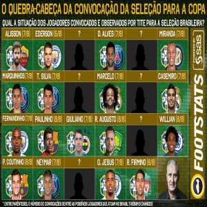 Brazilian National Team for the WC: 17 players are pretty much a guarantee to be called up, whilst 24 players fight for the 6 remaining spots