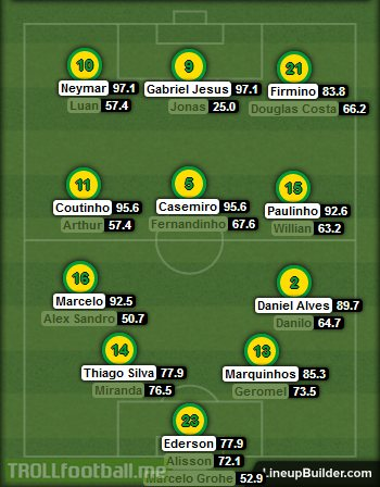 The Brazilian NT for the 2018 WC, as selected by