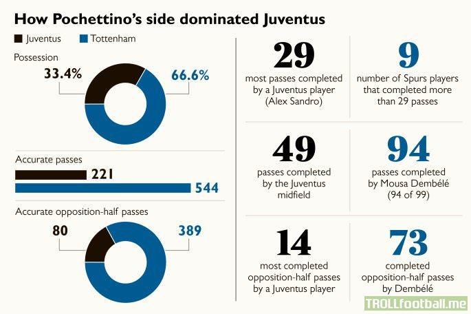 Spurs' stats against Juventus