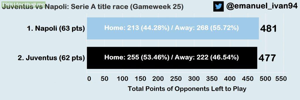 Juventus vs Napoli: Serie A title race (Gameweek 25)