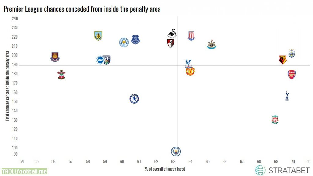 PL teams by chances conceded inside penalty area