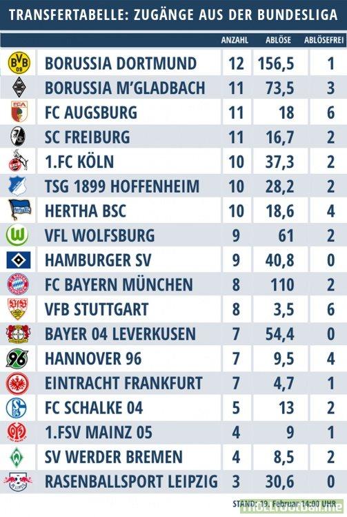 Bundesliga internal transfertabel (number, fee, signed for free)