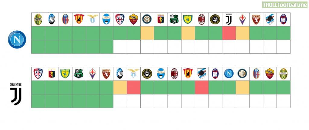 Napoli vs Juve (1st leg vs 2nd leg) - 2nd leg have same path as 1st leg till now. Next 2 games, Juventus dropped 5 points [OC]