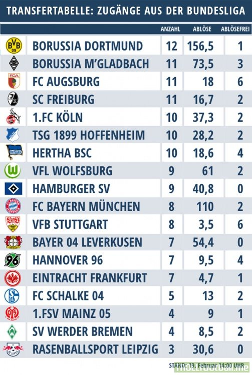 Transfermarkt: Borussia Dortmund currently has the most (12) and most expensive (156,5m EUR) players from other Bundesliga clubs on their roster