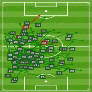 91 - Mateo Kovačić attempted 91 passes against Leganes (88 successful passes), his highest tally in a La Liga game.