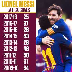 For the ninth straight season, Lionel Messi has scored 25 league goals.