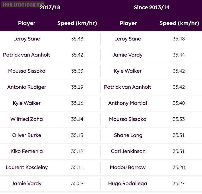 Leroy Sané - the quickest player of the 2017/18 season and since 2013/14. [Premier League]