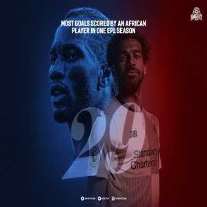 Mohamed Salah equals Drogba's record for most goals scored by an African player in one Premier League campaign