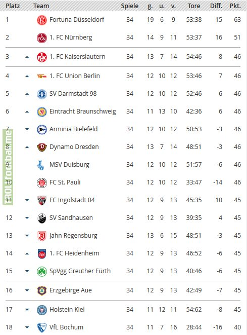 With six round left in Germany's 2  Bundesliga, it's still