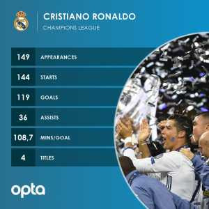 Cristiano Ronaldo will be the third player to reach 150 appearances in the Champions League, after Iker Casillas (167) and Xavi Hernandez (151).