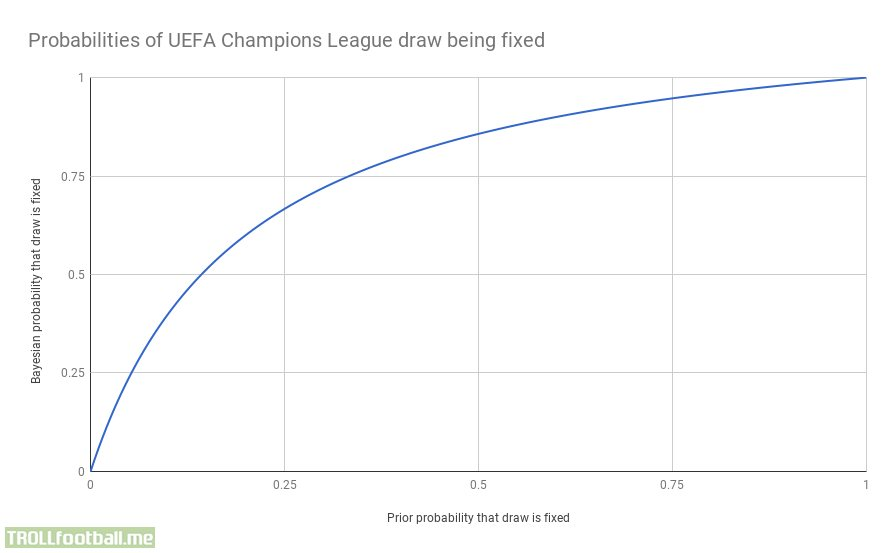 Calculating the probability that the CL draw was fixed based on Roma's website prediction.