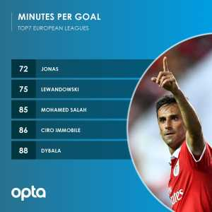 Jonas (Benfica) has the best minutes per goal ratio of any player in the Top 7 European leagues this season (min. 10 goals), scoring every 72 minutes.
