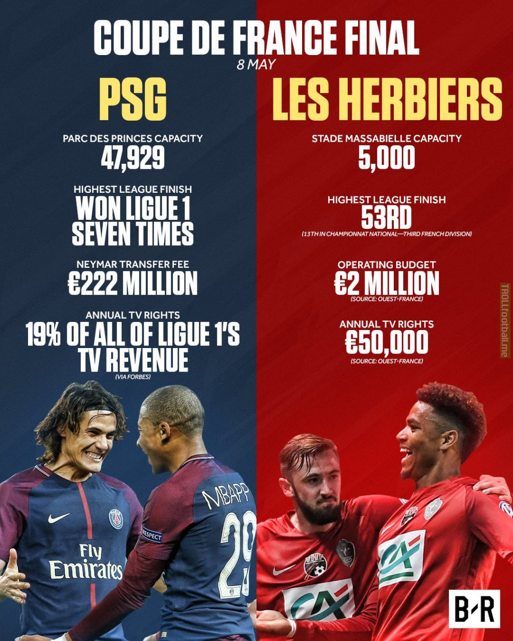Comparisons between PSG & Les Herbiers who will play each other in the Coupe De France Final. [Source: Bleacher Report]