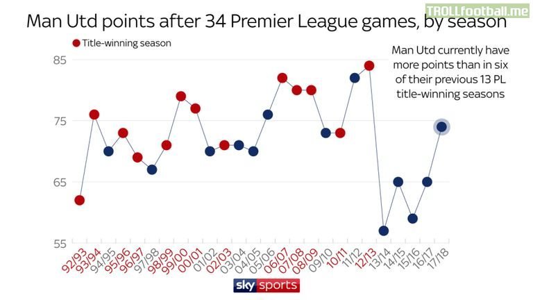Manchester United this season currently have more points than 6 of Sir Alex Ferguson's title winning campaigns.