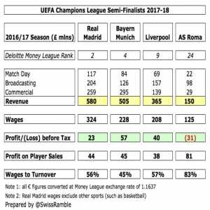 Swiss Ramble: Finances of the 4 CL-semifinalists compared