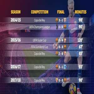 Mr. Final: Ivan Rakitic is the Barça's all-time leader in single-game finals played without having lost.