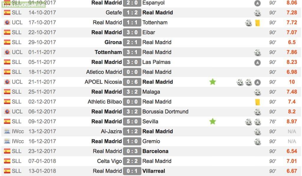 Bad form Ronaldo Vs Good form Ronaldo