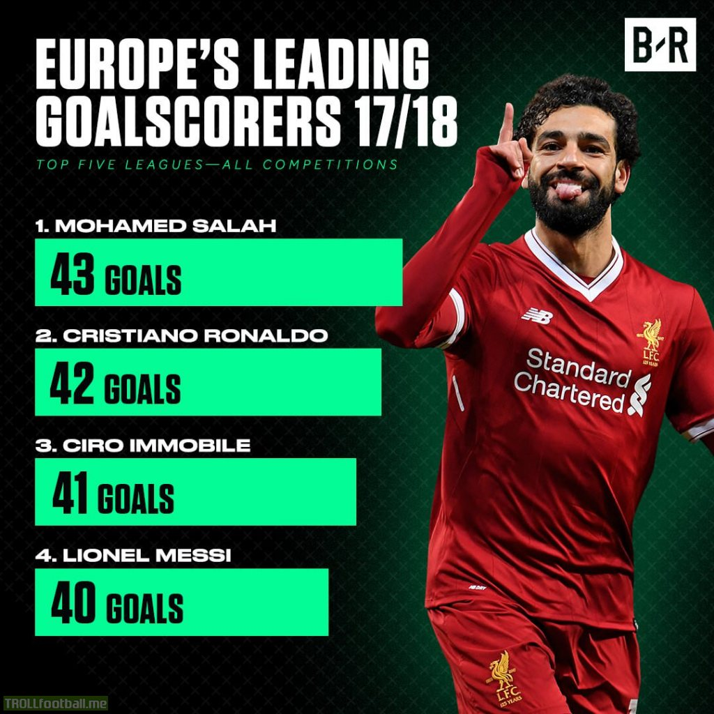 Top scorers in Europe for 2017/18 before and after today's champions league match