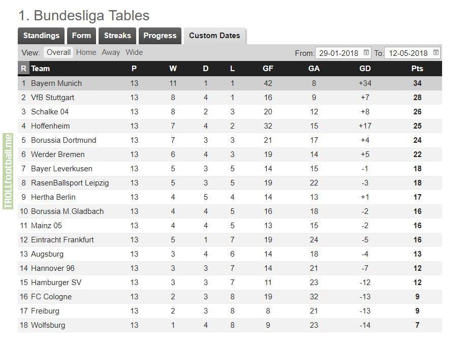 Bundesliga table since Tayfun Korkut's appointment | Troll