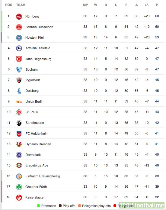 2 Bundesliga Table With 1 Matchday Remaining Troll Football