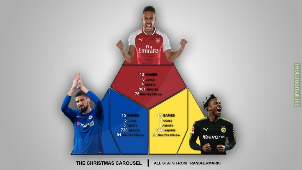 Christmas Carousel - how Giroud, Aubameyang, and Batshuayi compare after their transfers. [OC]