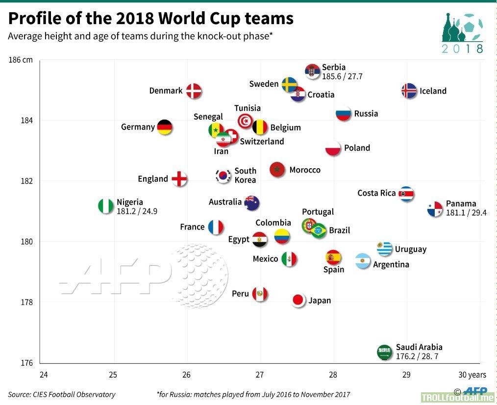 Altillos - medio altos - Página 2 Average-age-and-height-of-players-in-32-teams-competing
