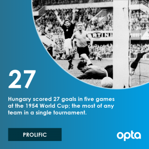 27 - Hungary scored 27 goals in five games at the 1954 World Cup; the most of any team in a single tournament. Prolific.